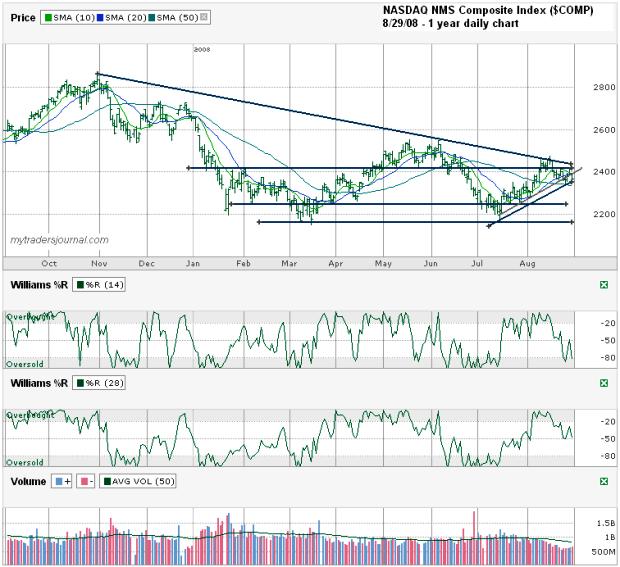 Stock options nasdaq