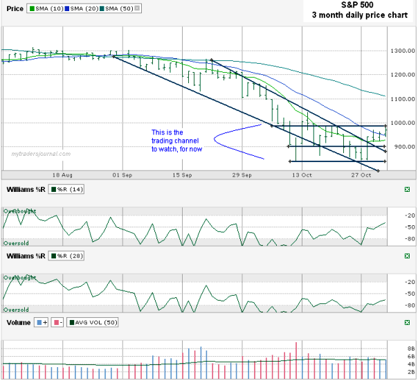 Stock option trading journal
