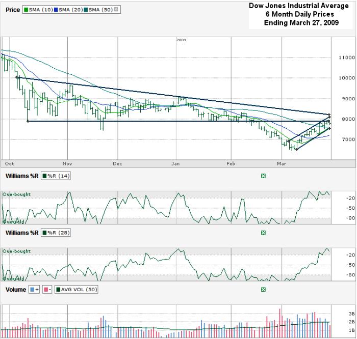 Dow Jones Chart ($DJI) – March 27, 2009