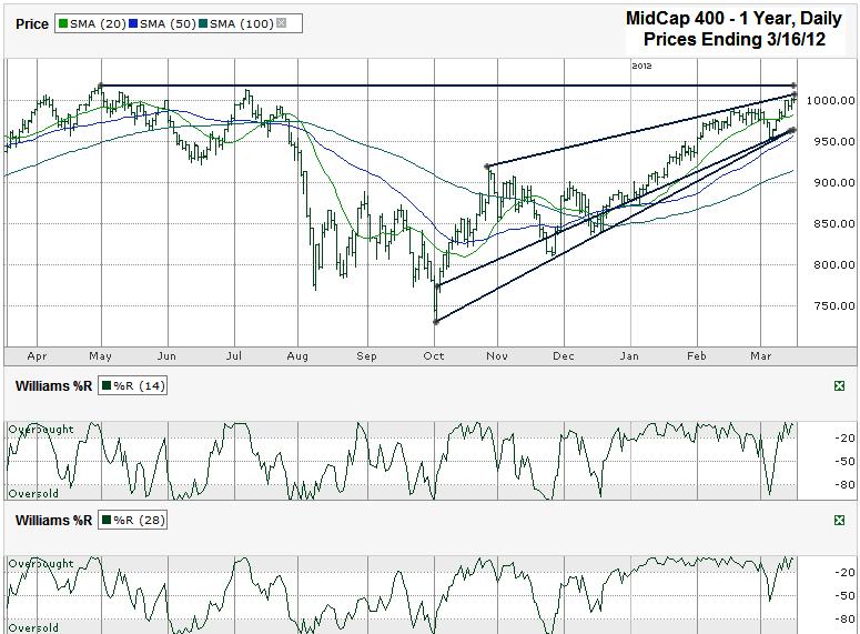 Tassazione stock options 2012