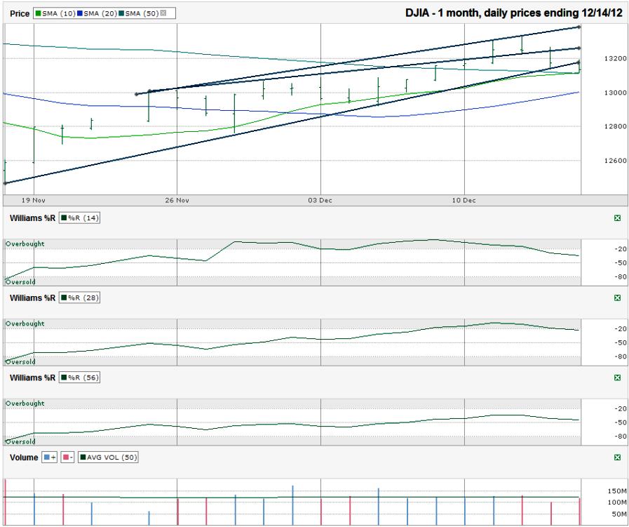 DJIA-Chart-2012-12-14