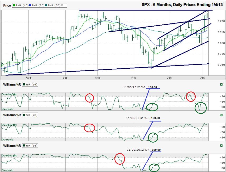 SPX-Chart-2013-01-04