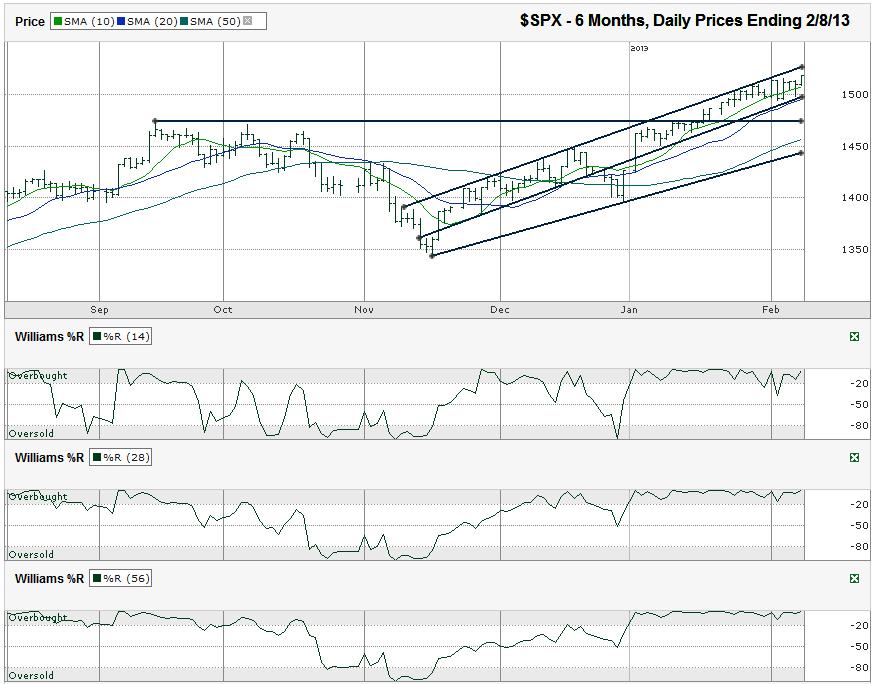 SPX-Chart-2013-02-08