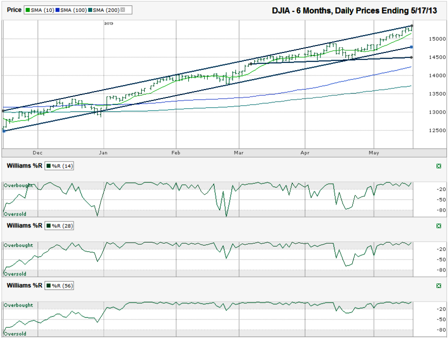 DJIA-Chart_2013-05-17