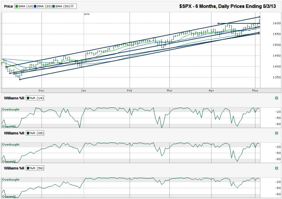 SPX-Chart-2013-05-03