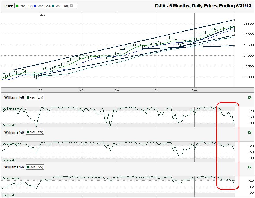 DJIA-Chart_2013-05-31