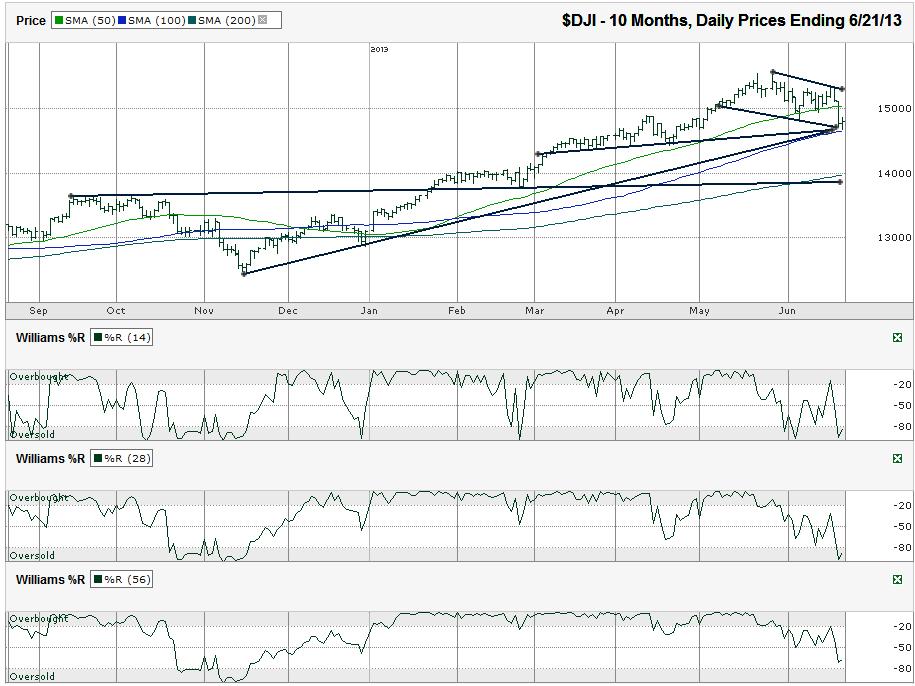 DJIA-Chart_2013-06-21