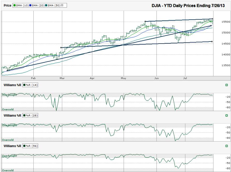 Stock options 2013
