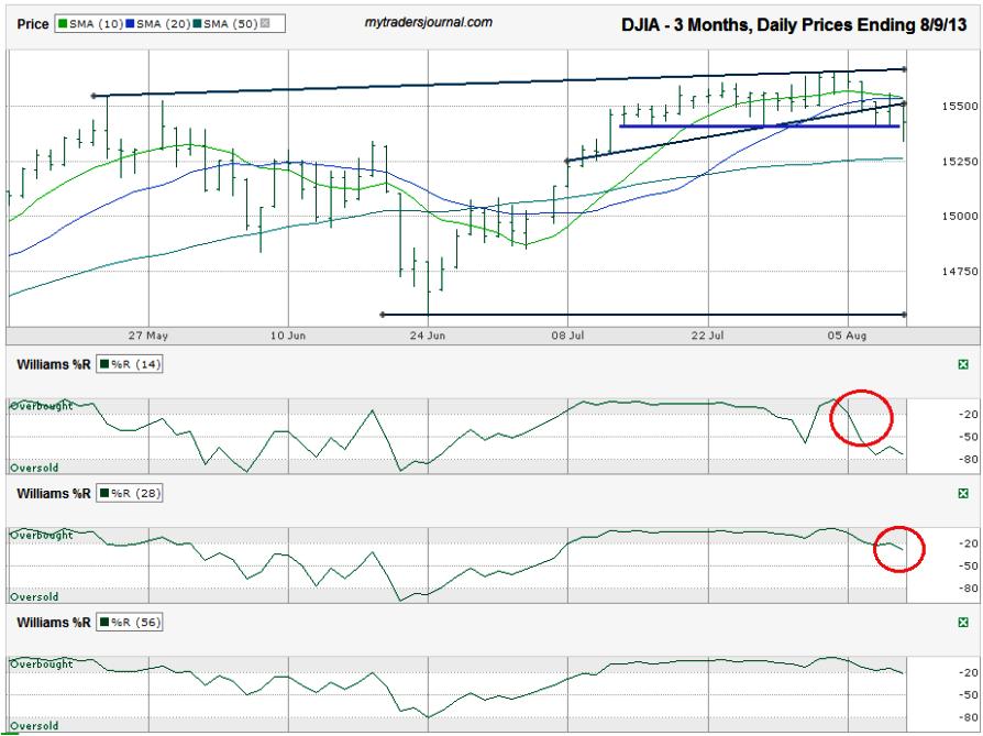 DJIA-Chart_2013-08-09