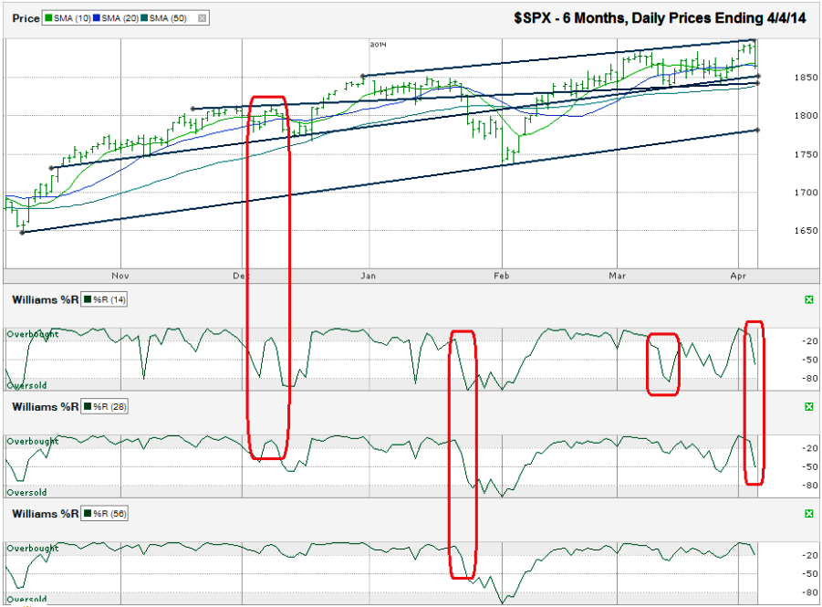 When do spx weekly options stop trading