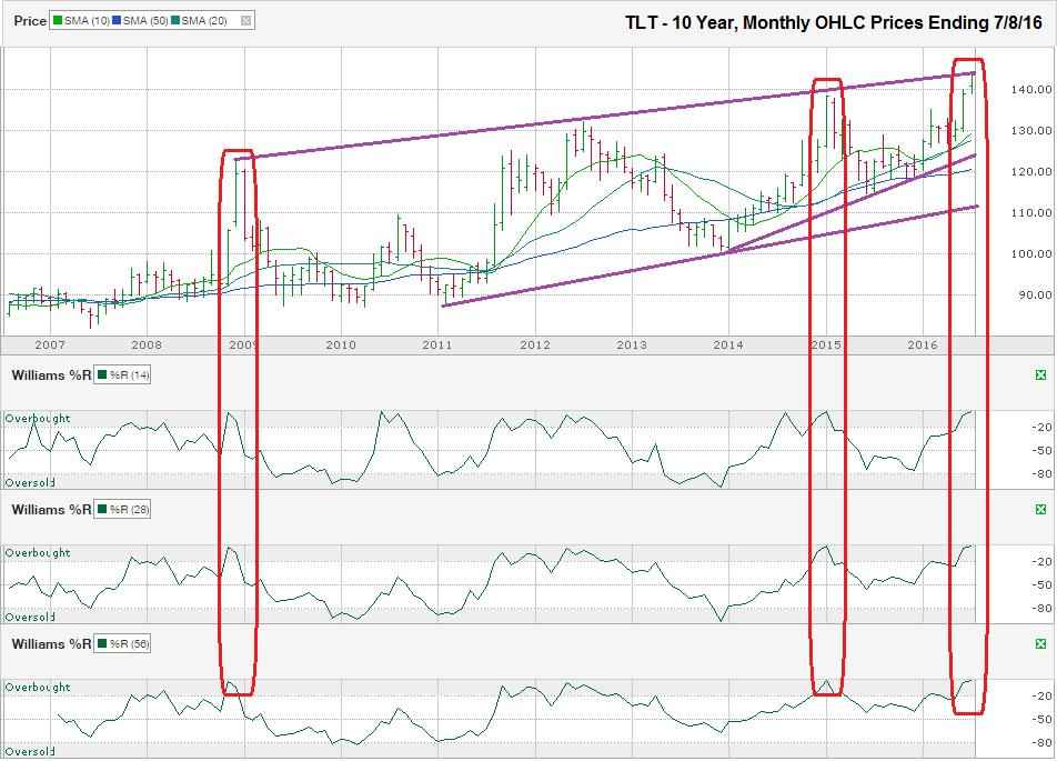 TLT-Chart-2016-07-08